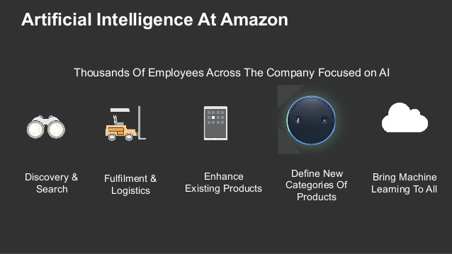 Amazon and technology artificial